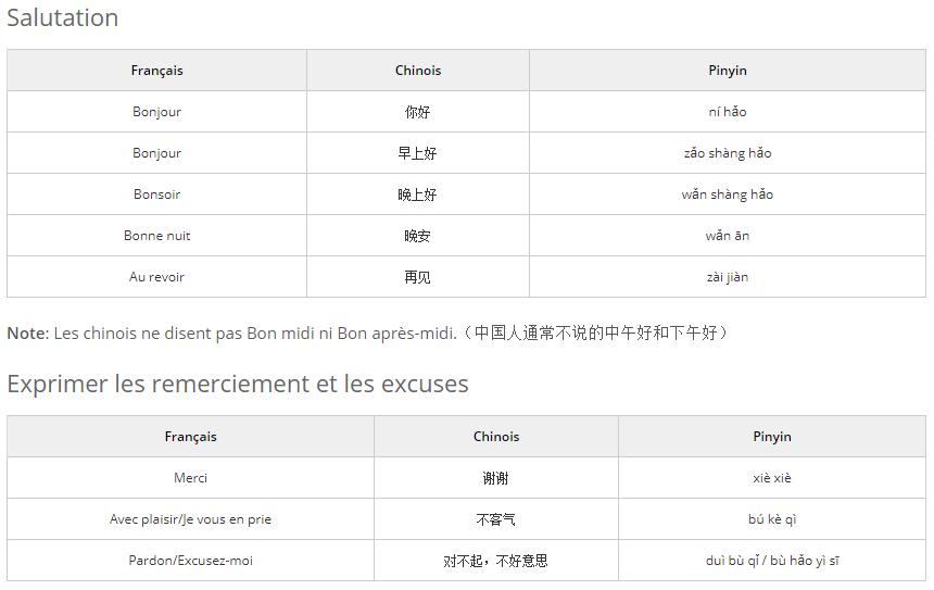 Vocabulaire de base en chinois